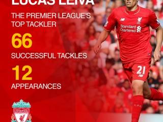 Lucas Leiva Liverpool FC Social assets